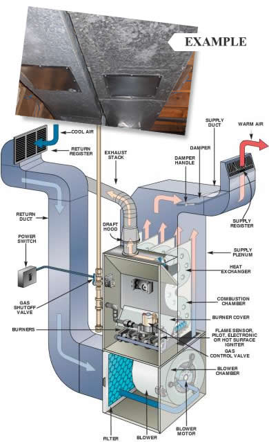 HVAC FAQ: How do I clean air-conditioning coils?